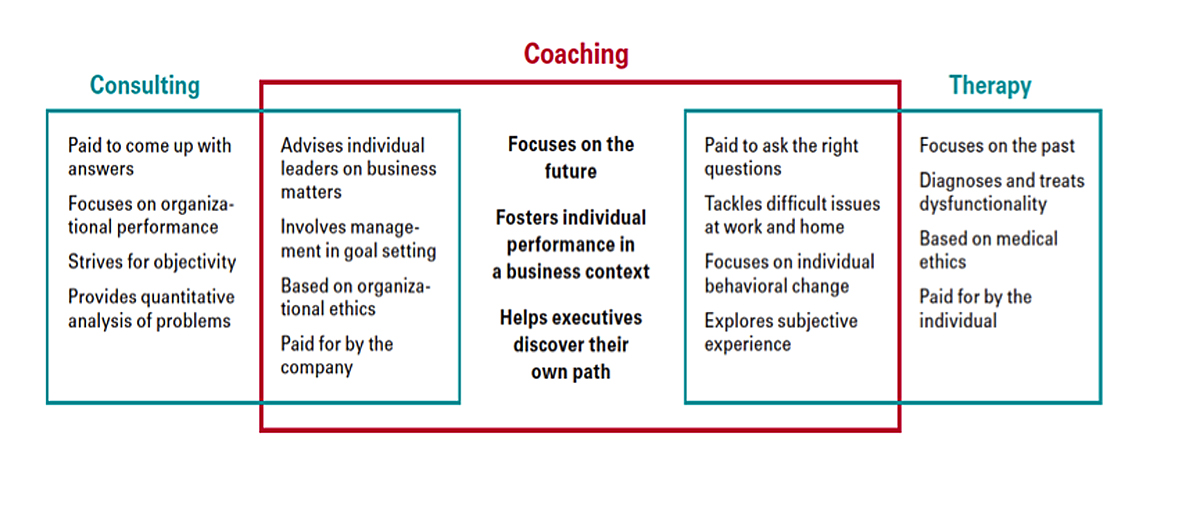 coaching vs therapy graphic